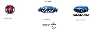2013 Top Brands