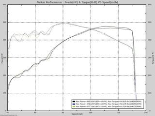 Dyno Day with Audi S4
