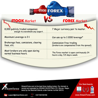 Facebook Image Stock Vs Forex
